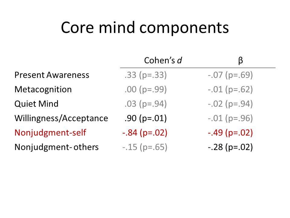 Core mind components Cohen's d β Present Awareness .33 (p=.33)