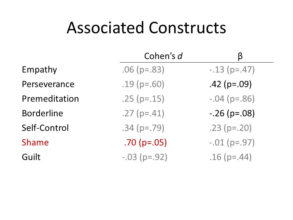Associated Constructs