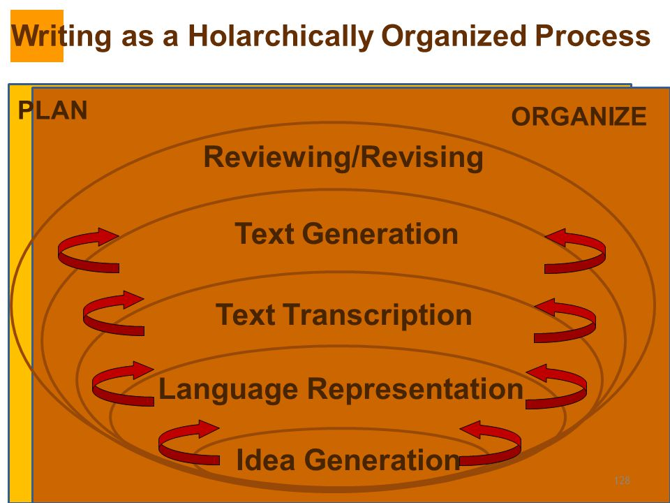 Writing as a Holarchically Organized Process