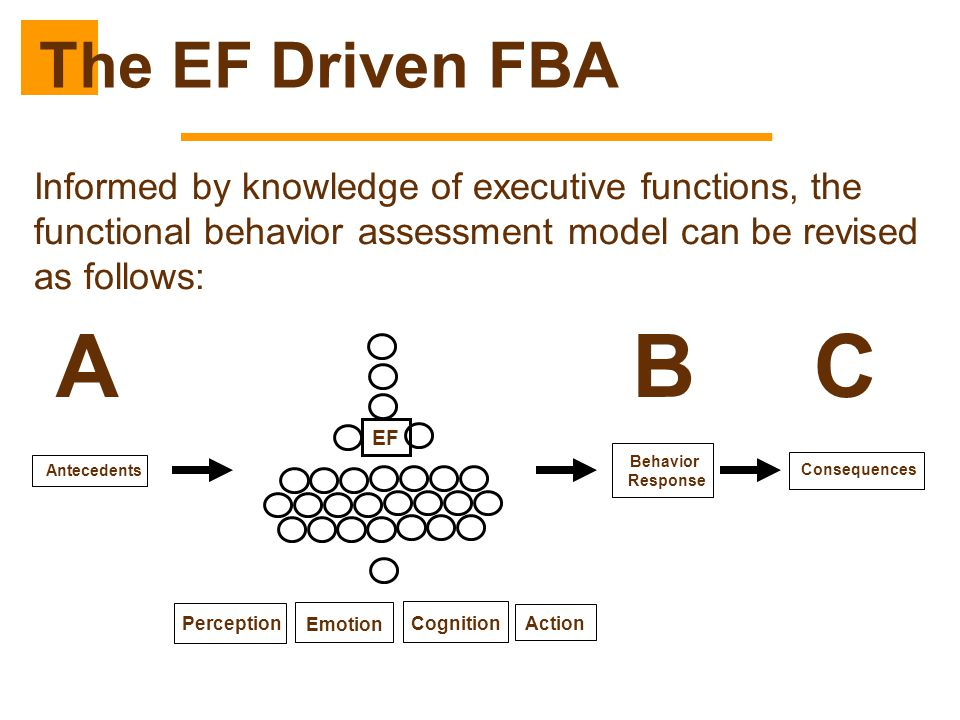 The EF Driven FBA Informed by knowledge of executive functions, the functional behavior assessment model can be revised as follows:
