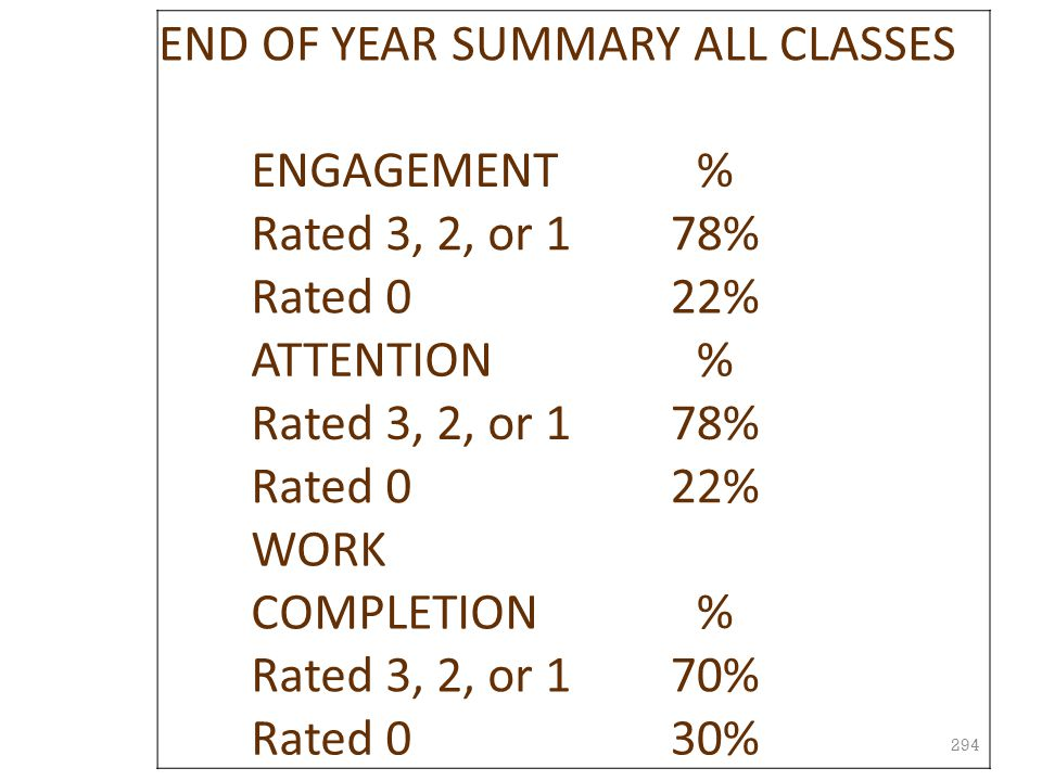 END OF YEAR SUMMARY ALL CLASSES
