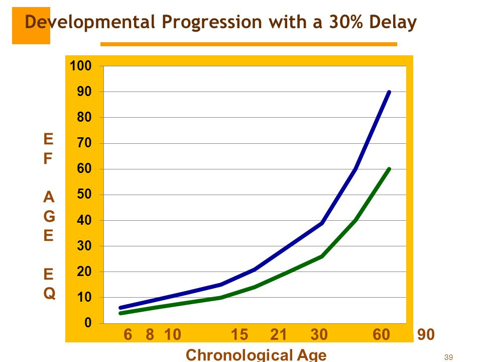 Developmental Progression with a 30% Delay