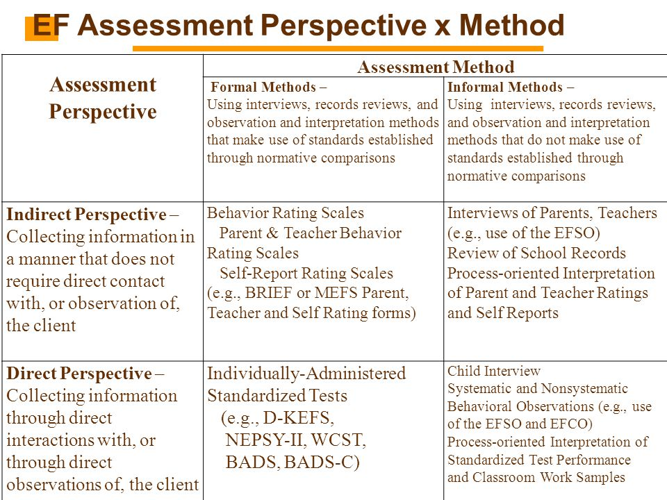EF Assessment Perspective x Method