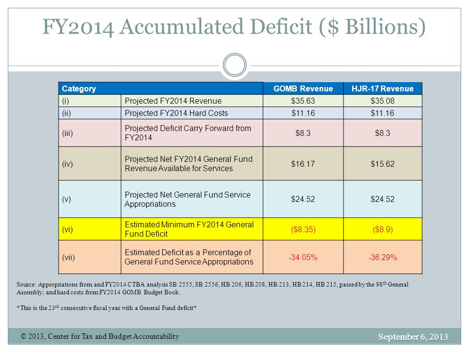 FY2014 Accumulated Deficit ($ Billions)