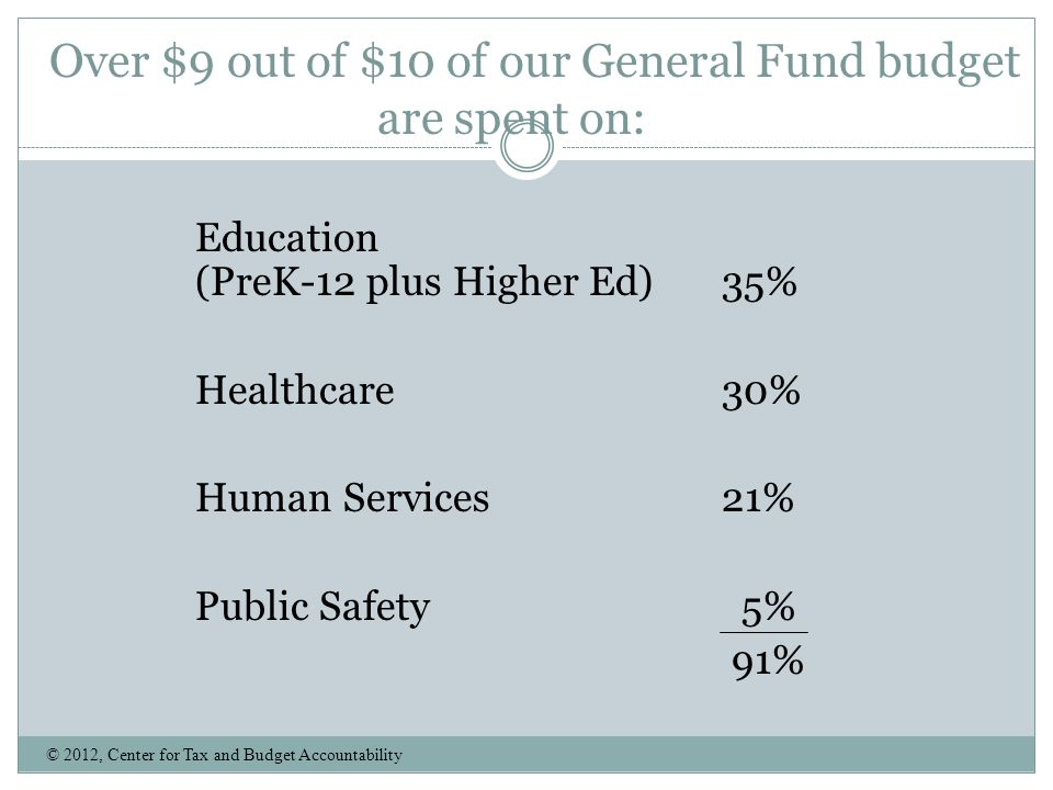 Over $9 out of $10 of our General Fund budget are spent on: