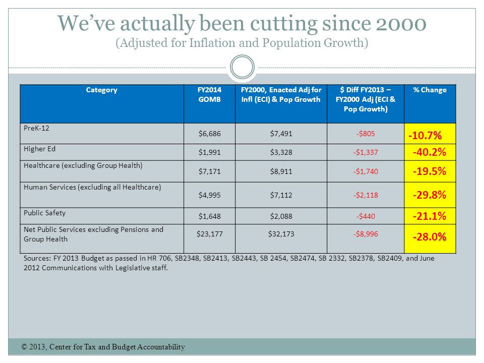 We've actually been cutting since 2000 (Adjusted for Inflation and Population Growth)