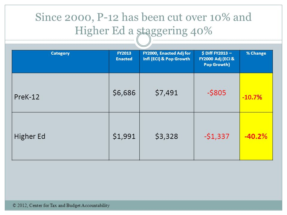 Since 2000, P-12 has been cut over 10% and Higher Ed a staggering 40%