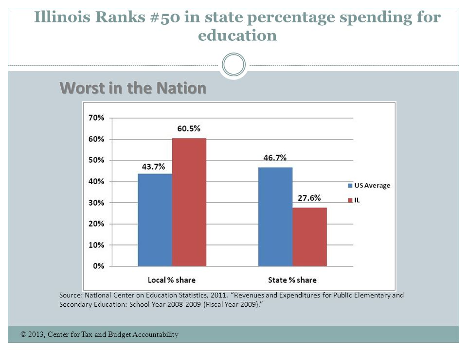 Illinois Ranks #50 in state percentage spending for education