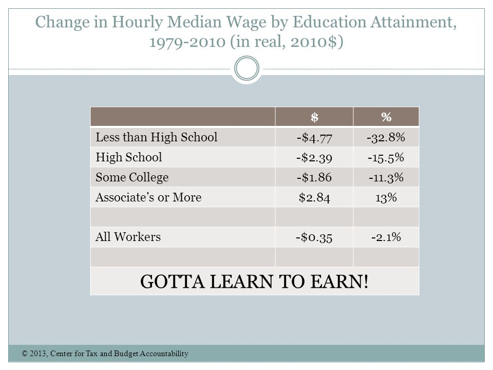 Change in Hourly Median Wage by Education Attainment, 1979-2010 (in real, 2010$)