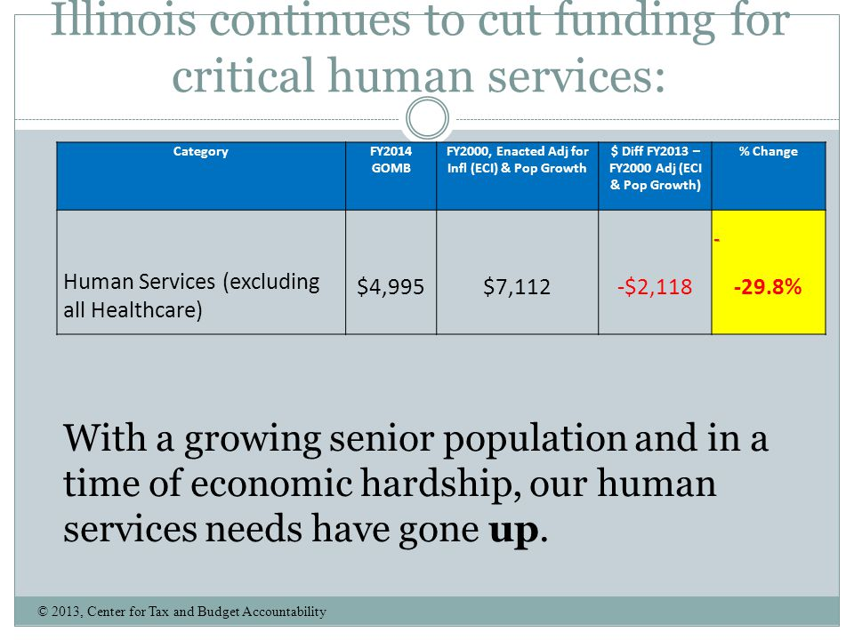 Illinois continues to cut funding for critical human services: