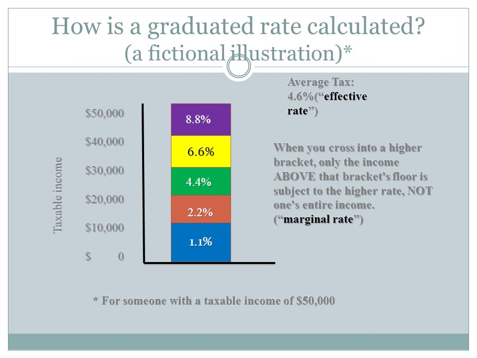 How is a graduated rate calculated (a fictional illustration)*
