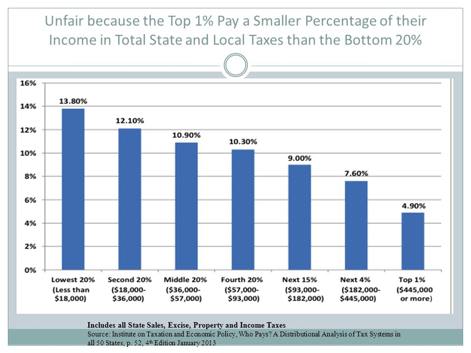 Unfair because the Top 1% Pay a Smaller Percentage of their Income in Total State and Local Taxes than the Bottom 20%
