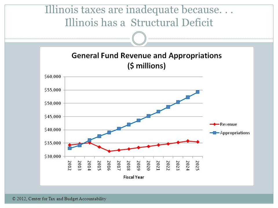 Illinois taxes are inadequate because