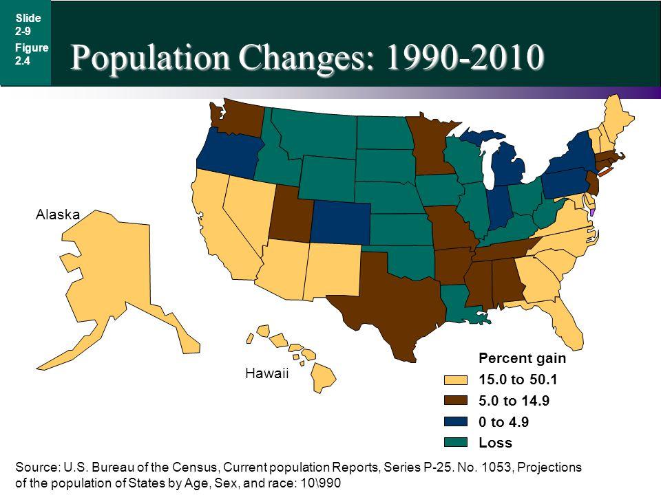 Population Changes: 1990-2010 Alaska Percent gain 15.0 to 50.1 Hawaii