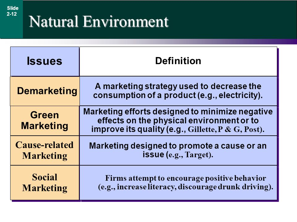 Marketing issues green marketing and market