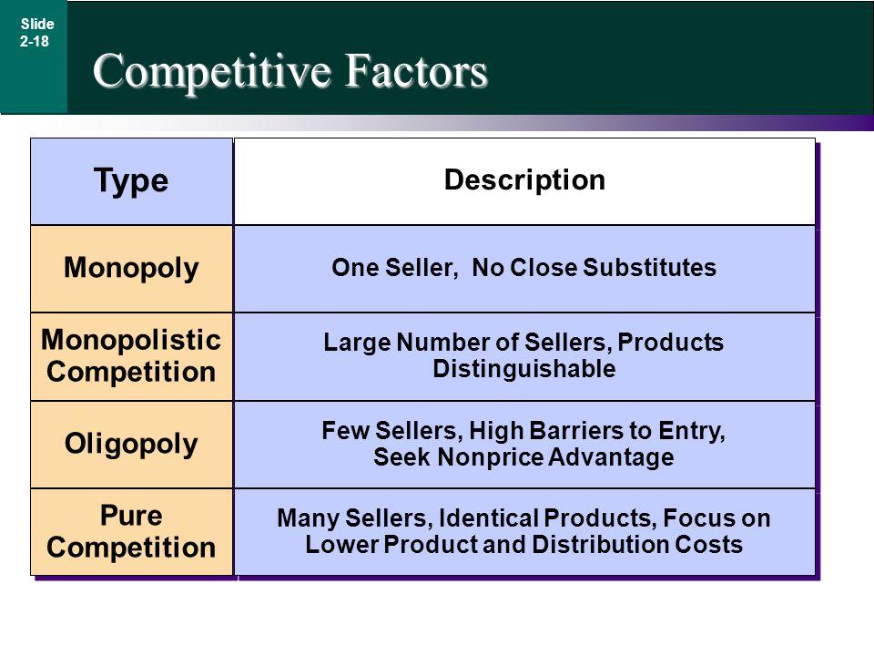 Competitive Factors Type Description Monopoly Monopolistic Competition