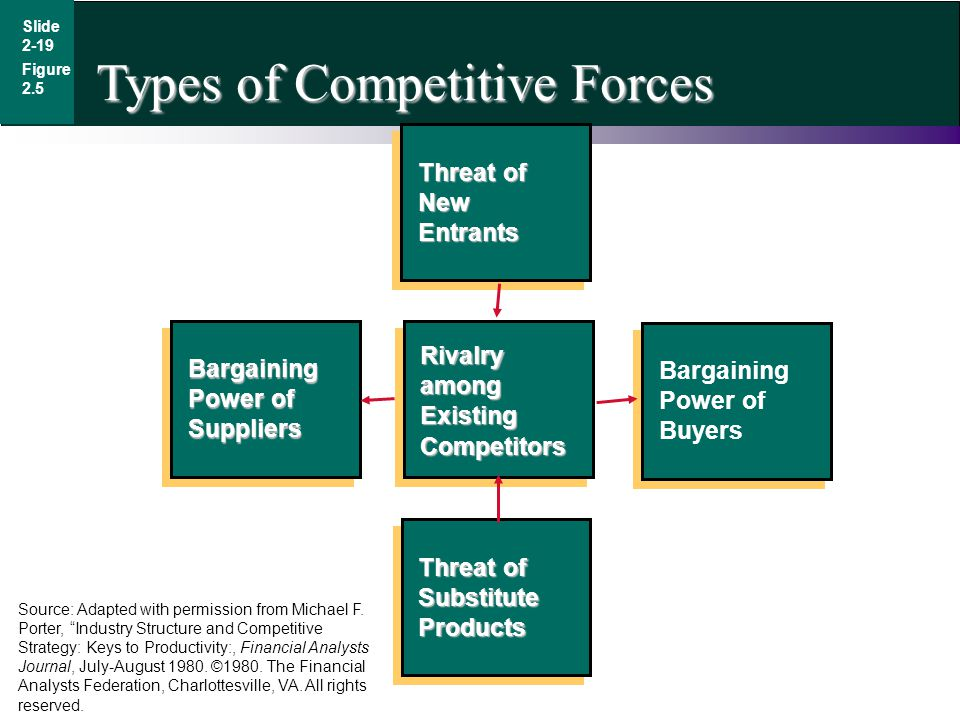 Types of Competitive Forces