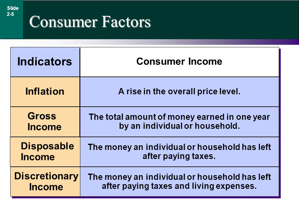 Consumer Factors Indicators Consumer Income Inflation Gross Income