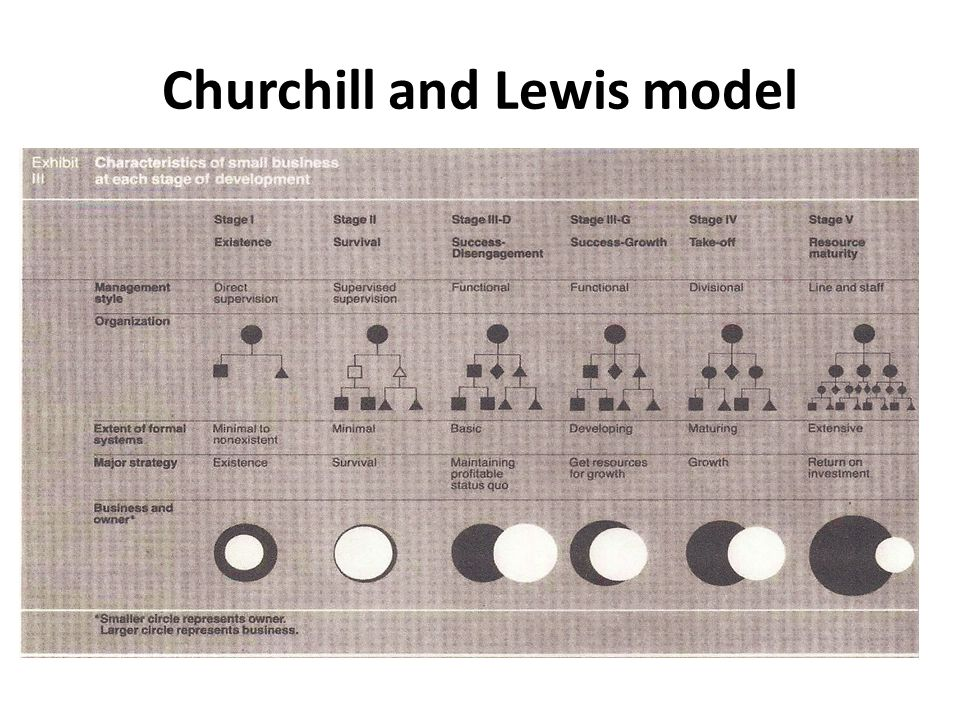 Churchill and Lewis model