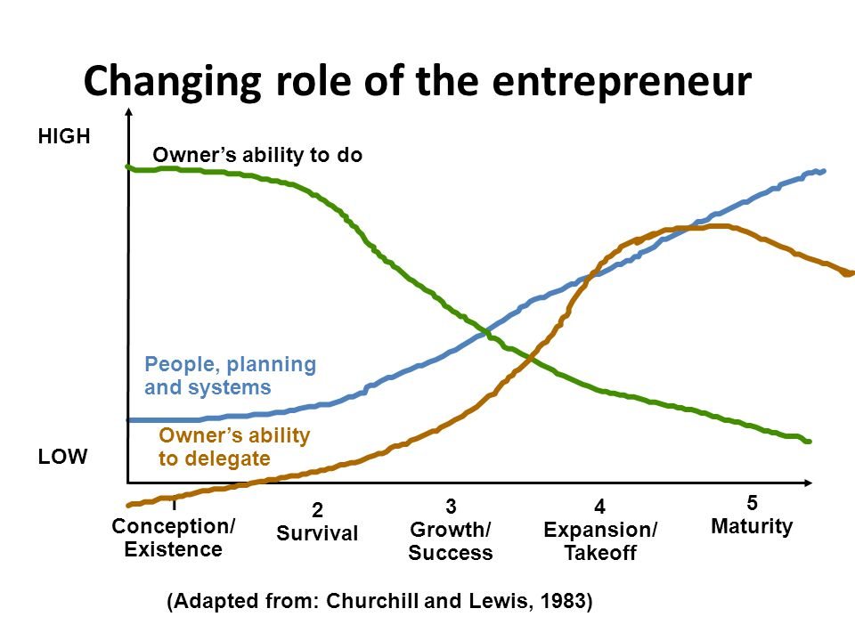 Changing role of the entrepreneur