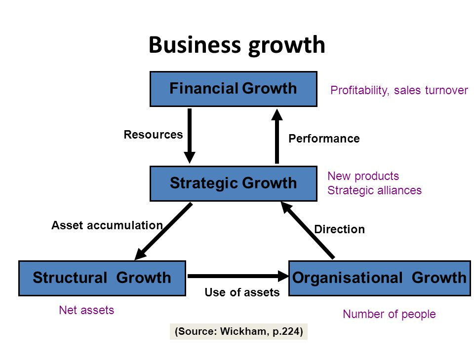 Organisational Growth