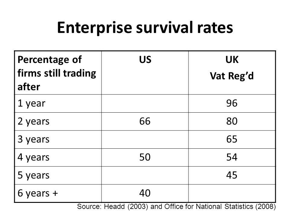 Enterprise survival rates