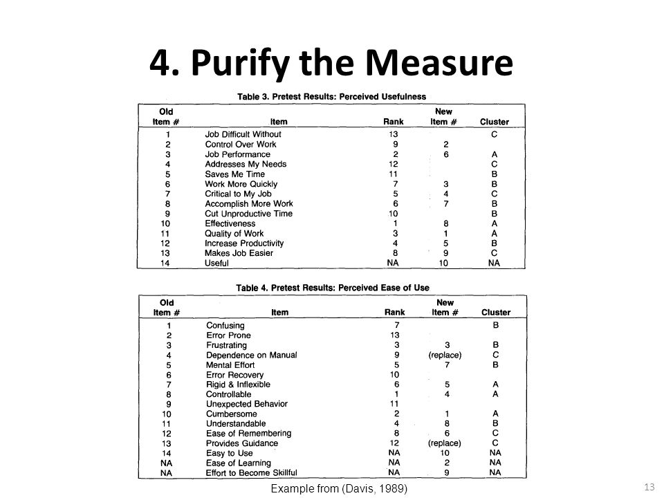 4. Purify the Measure Example from (Davis, 1989)