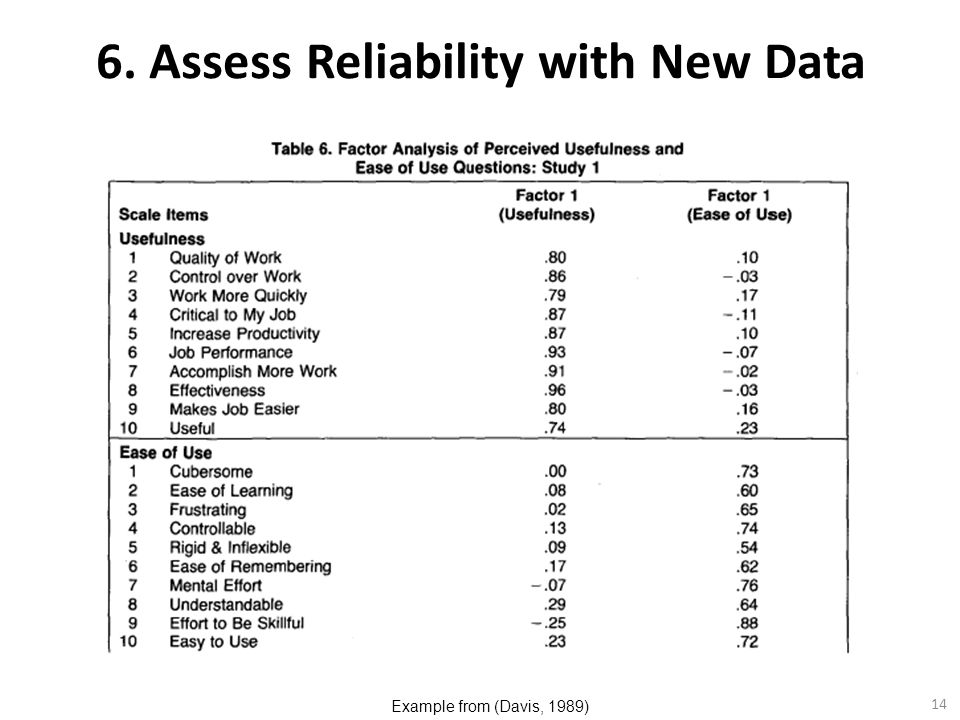 6. Assess Reliability with New Data