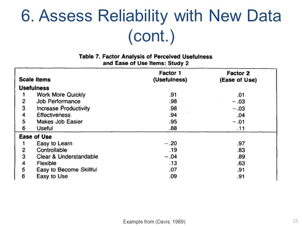 6. Assess Reliability with New Data (cont.)