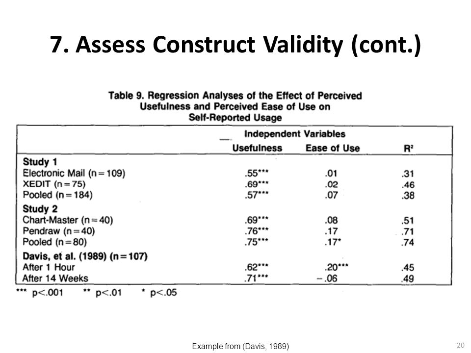 7. Assess Construct Validity (cont.)