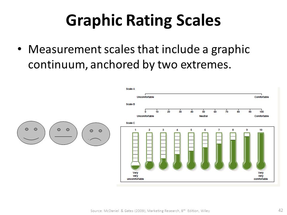 Graphic Rating Scales Measurement scales that include a graphic continuum, anchored by two extremes.