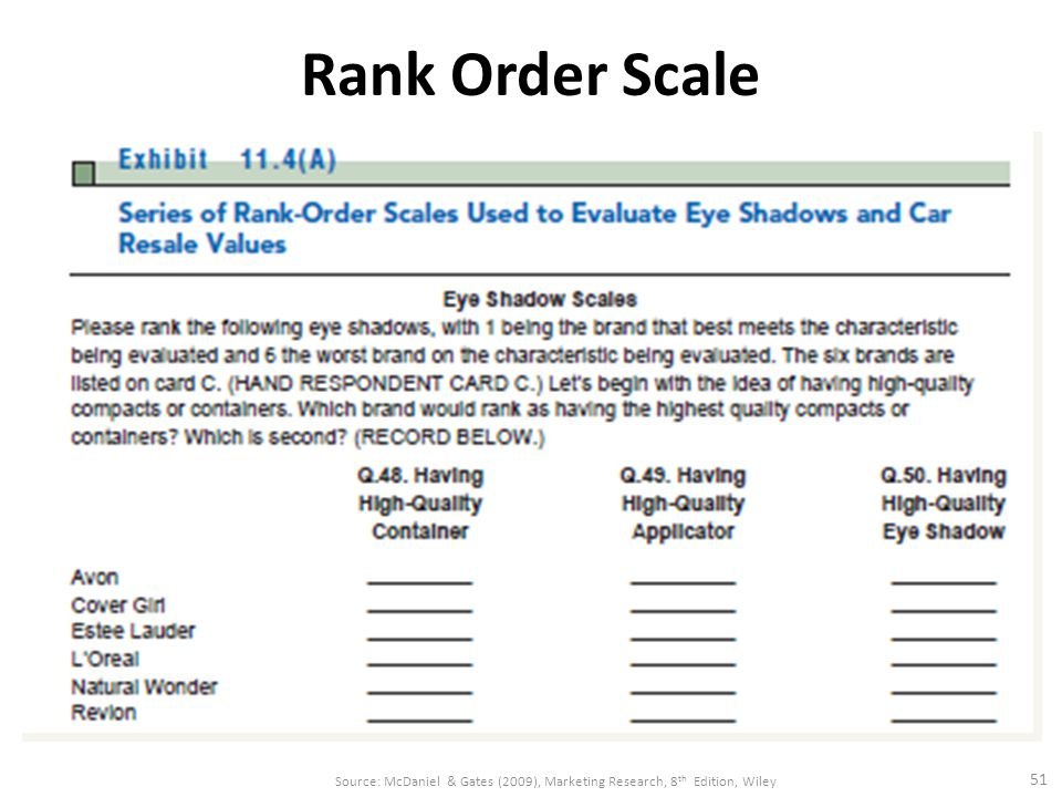 Rank Order Scale Uses Comparative Scaling: