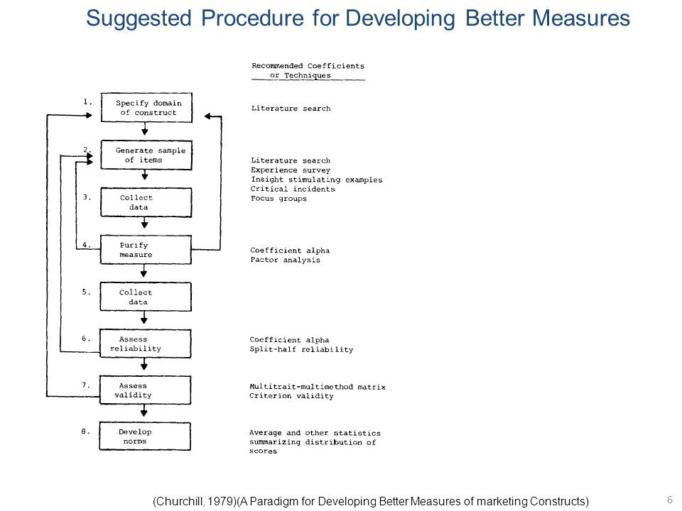 Suggested Procedure for Developing Better Measures