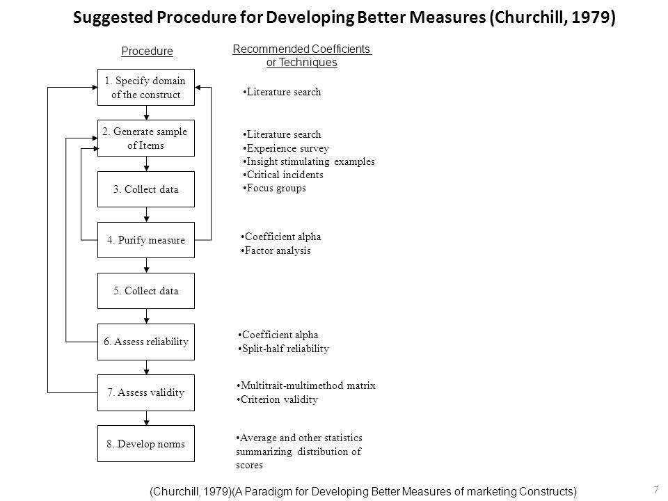 Suggested Procedure for Developing Better Measures (Churchill, 1979)