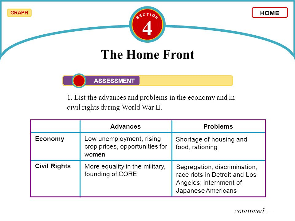 S E C T I O N 4. The Home Front. GRAPH. HOME. ASSESSMENT.