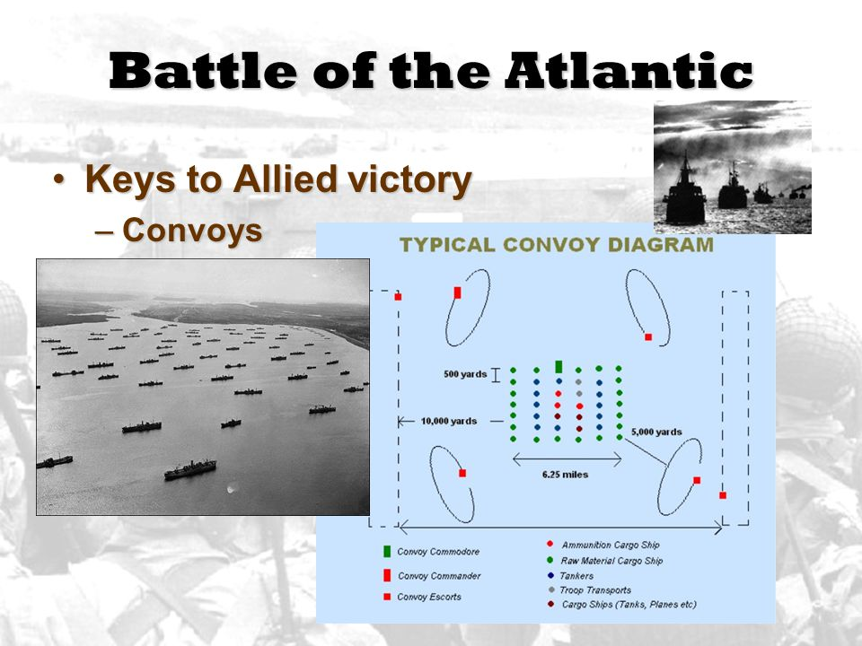 Battle of the Atlantic Keys to Allied victory Convoys