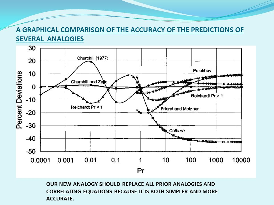 A GRAPHICAL COMPARISON OF THE ACCURACY OF THE PREDICTIONS OF SEVERAL ANALOGIES
