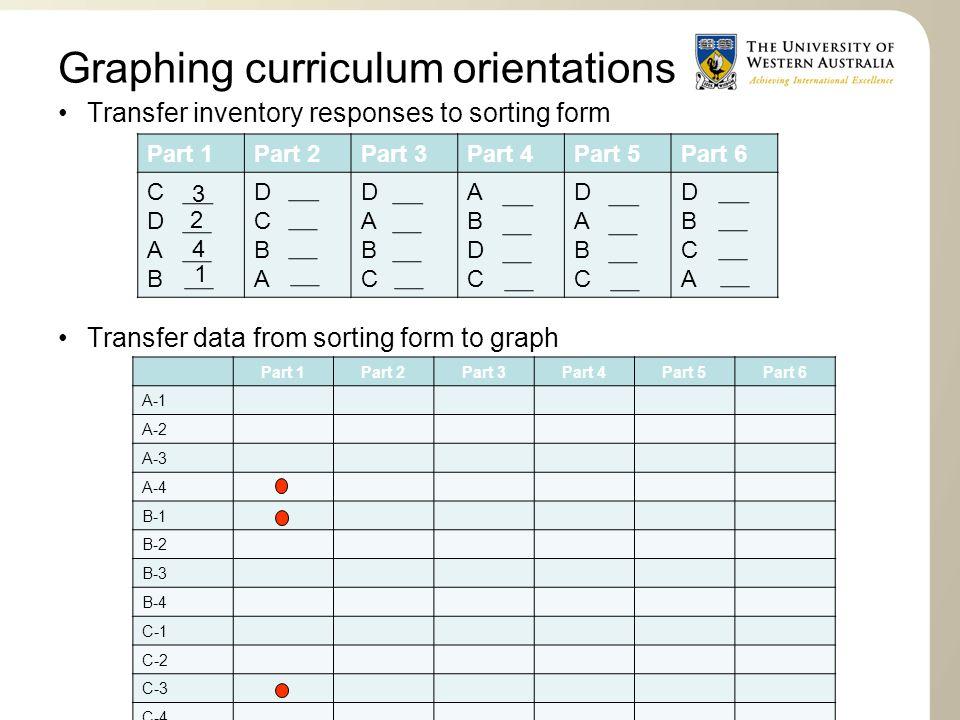 Graphing curriculum orientations