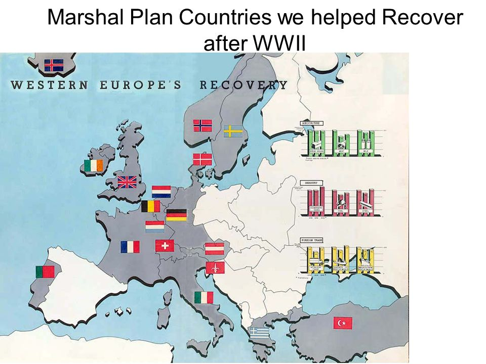Marshal Plan Countries we helped Recover after WWII