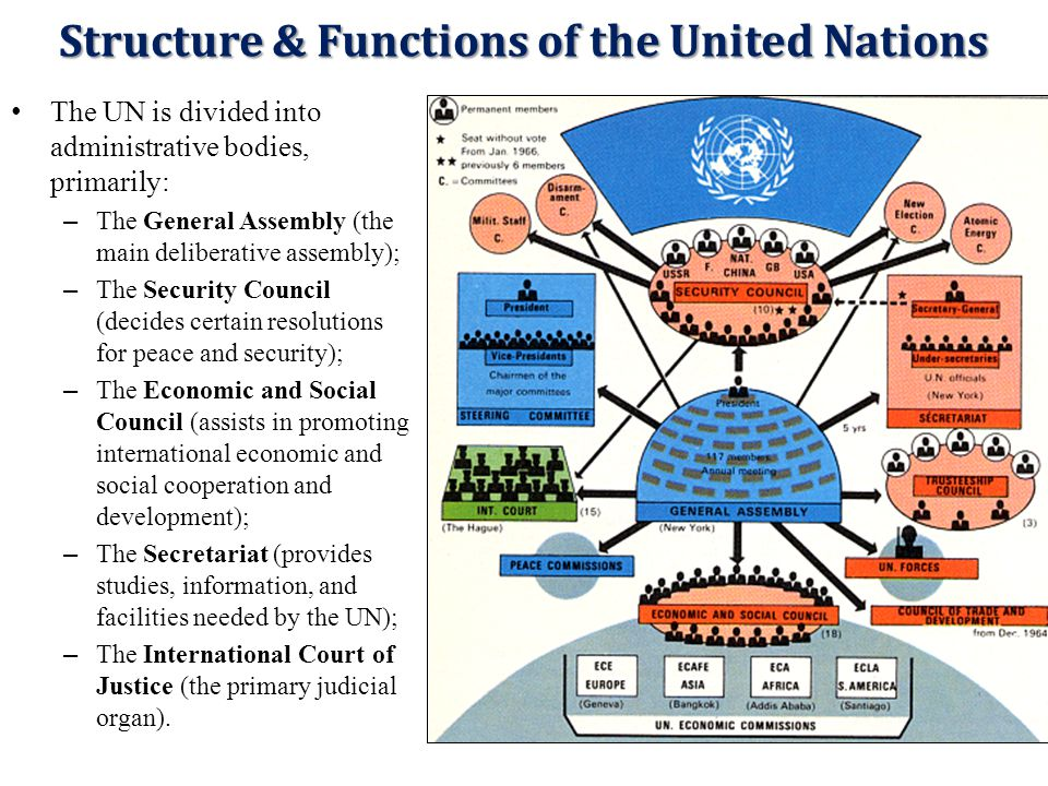 united nations general assembly security council The security council is one of the six main organs of the united nations it has primary responsibility for the maintenance of international peace and security.