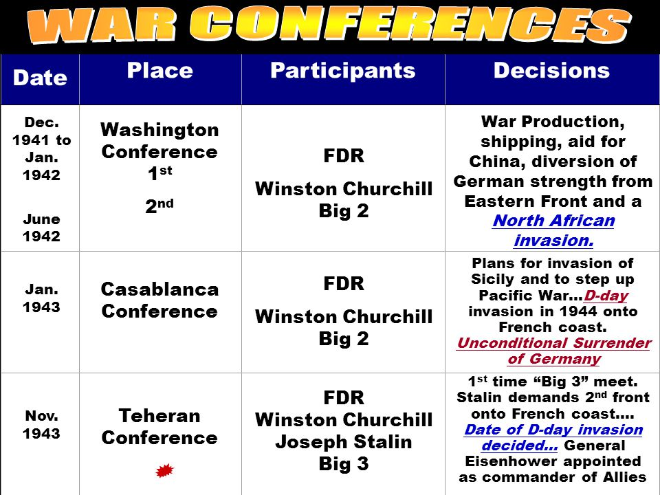 WAR CONFERENCES Date Place Participants Decisions