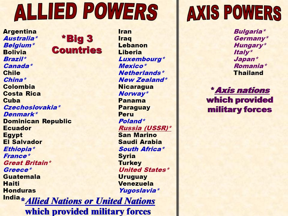 *Allied Nations or United Nations which provided military forces