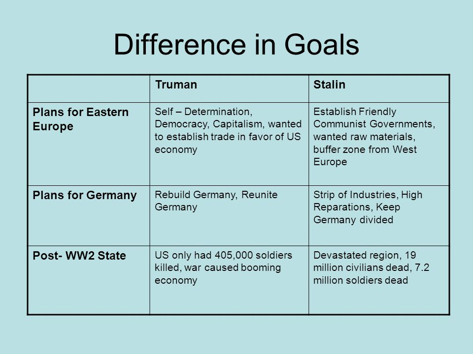 Difference in Goals Truman Stalin Plans for Eastern Europe