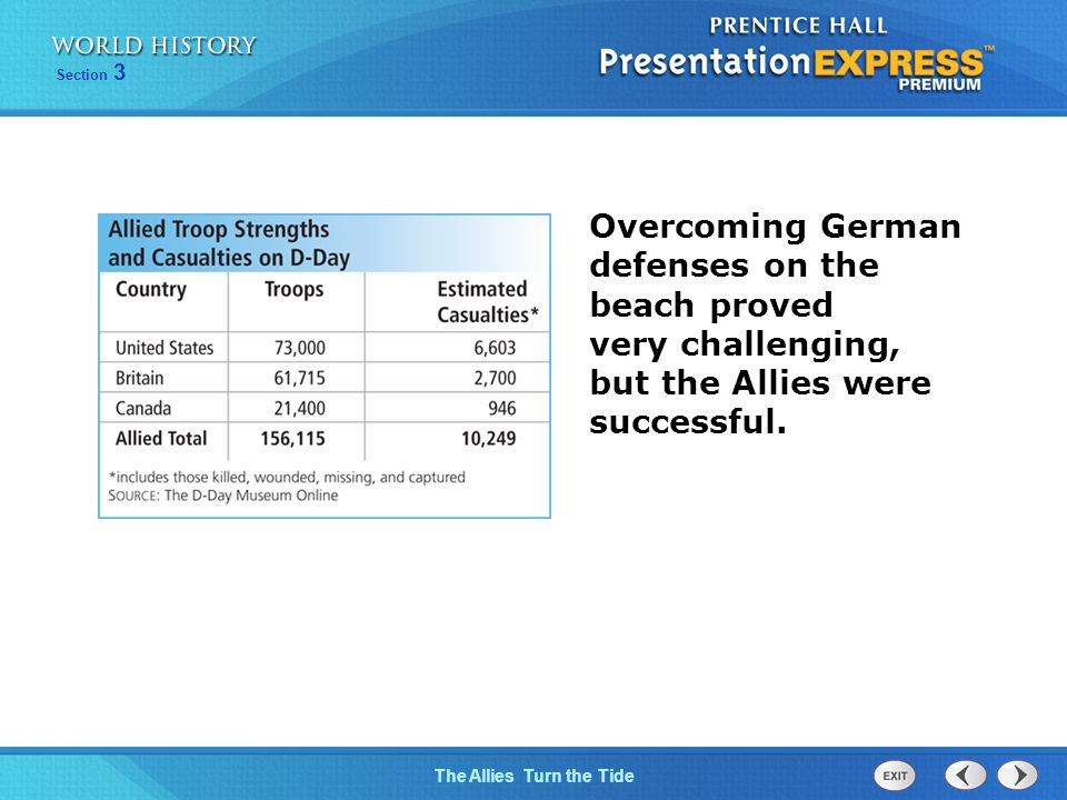 Overcoming German defenses on the beach proved very challenging, but the Allies were successful.