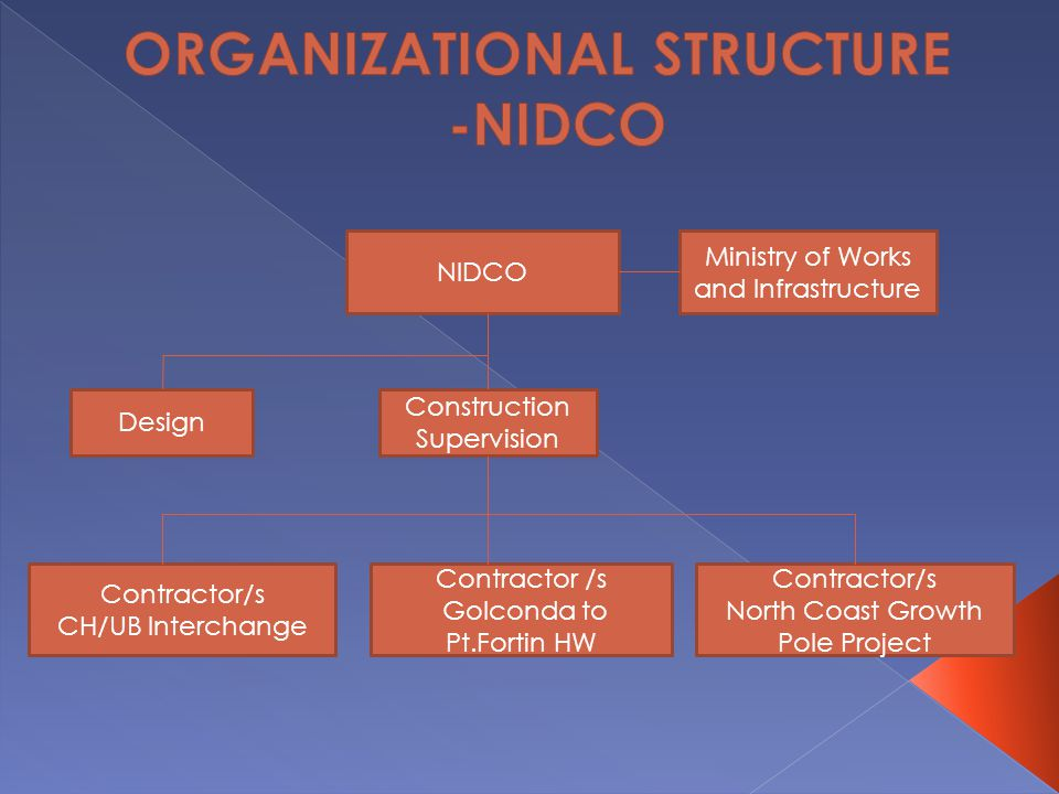 ORGANIZATIONAL STRUCTURE -NIDCO