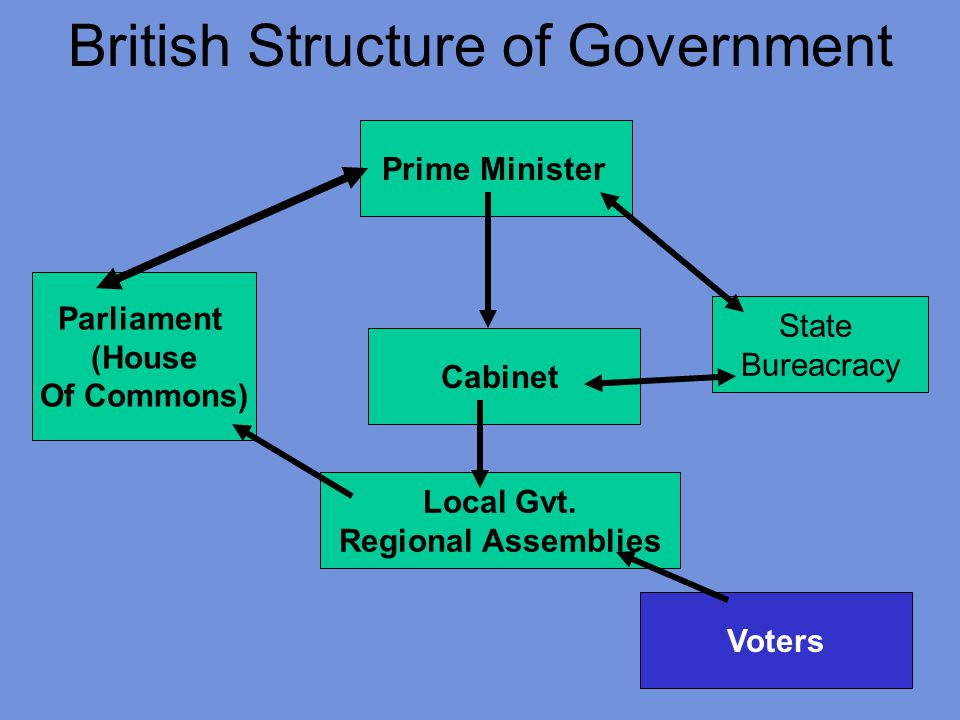 British Structure of Government