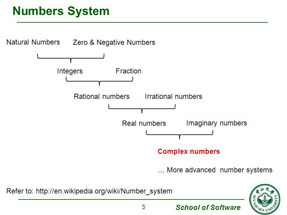 Numbers System Natural Numbers Zero & Negative Numbers Integers