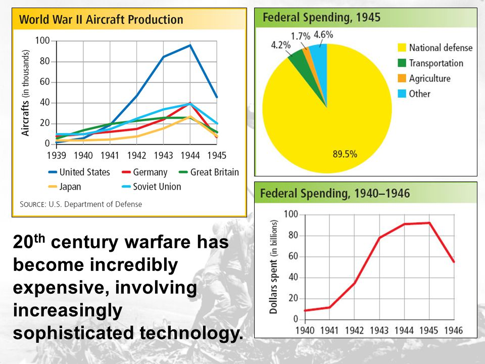 20th century warfare has become incredibly expensive, involving increasingly sophisticated technology.