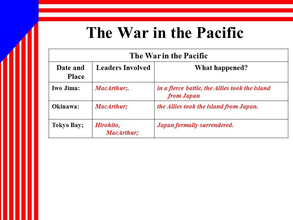 The War in the Pacific The War in the Pacific Date and Place