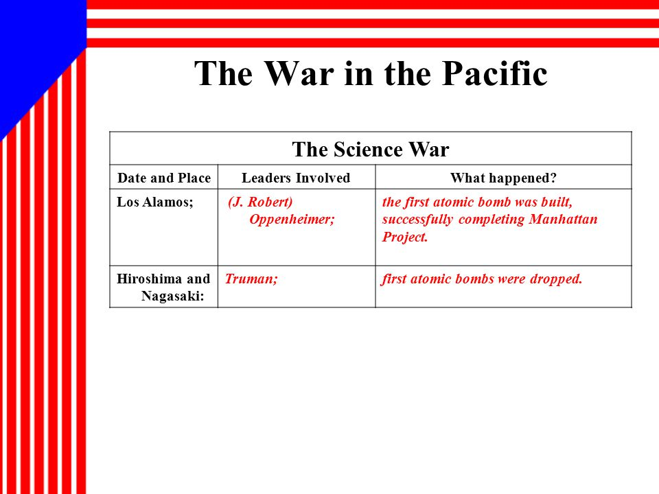 The War in the Pacific The Science War Date and Place Leaders Involved
